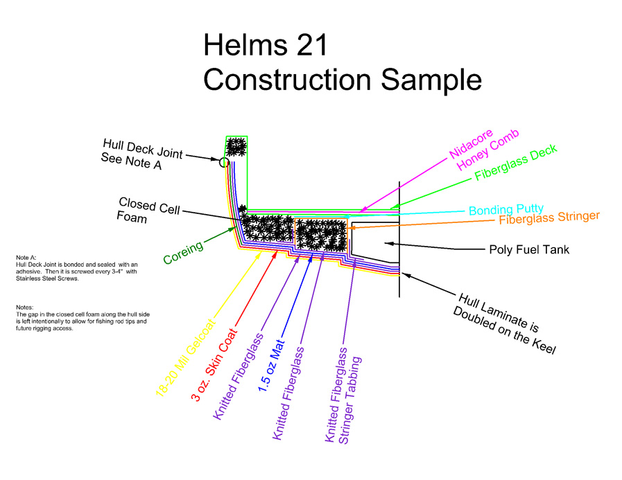 Helms Boats Construction